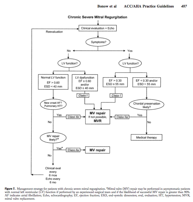 Surgical Guidelines for Chronic Severe Mitral Regurgitation AHA.ACC 2006